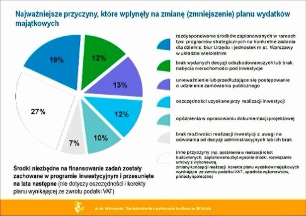 Powody cięć w wydatkach na inwestycje UM Warszawa