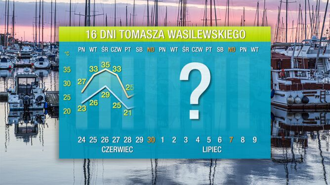 Prognoza pogody na 16 dni: najpierw żar znad Afryki, a potem chłodno nad morzem